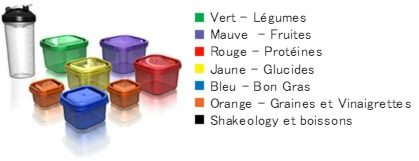 21 Day Fix portion control Français