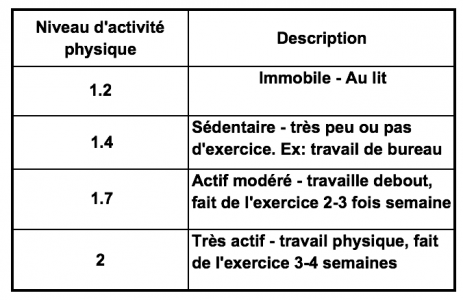 Niveau d'activité physique - apport calorique